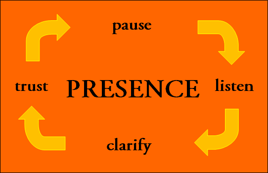 Presence : Pause Listen Clarify Trust - yoga is being present